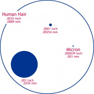 The size of one micron